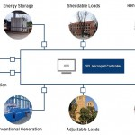 Quick Microgrid News…MLP for Microgrids?…LA's Record-setting Microgrid Building…Latest New Microgrid Controller
