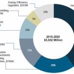 US Microgrid Market Set to Grow 127% Over Five Years