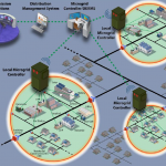 """US DOE Sees """"Enormous"""" Benefit in Integrating Microgrids Nationwide"""