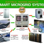 GE's Smart Microgrids: Efficient and Reliable