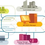 Inside an Optimized Microgrid: What is the Source of its Value?