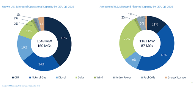 US Microgrid Market Growing Faster than Previously Thought: New GTM Research